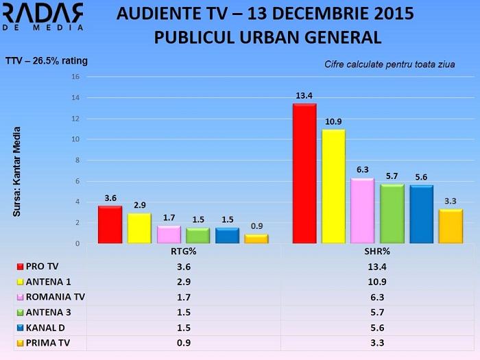Audiente TV 13 decembrie 2015 - toate segmentele de public RADAR DE MEDIA (2)