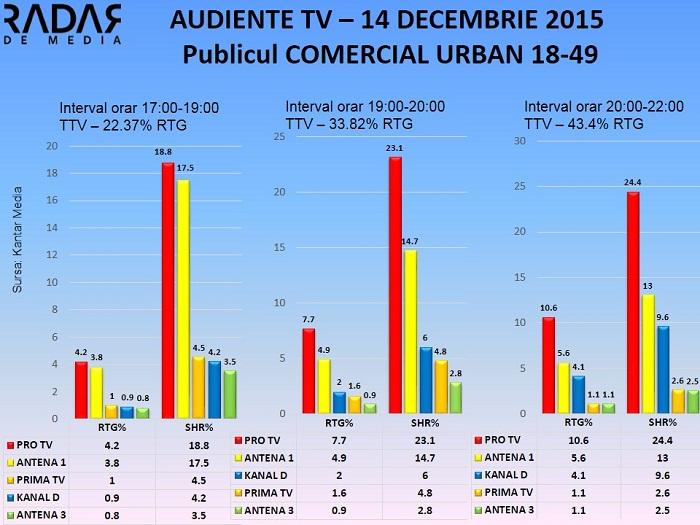 Audiente TV 14 decembrie 2015 - publicul comercial