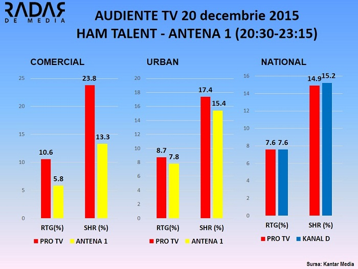 Audiente TV 20 decembrie 2015 HAM TALENT ANTENA 1