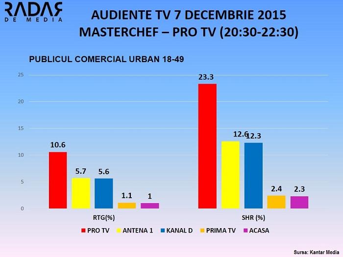 Audiente TV 7 decembrie MASTERCHEF PRO TV - PUBLICUL COMERCIAL