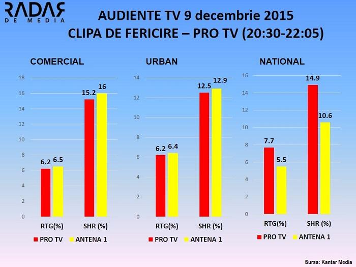 Audiente TV 9 decembrie 2015 - CLIPA DE FERICIRE PRO TV