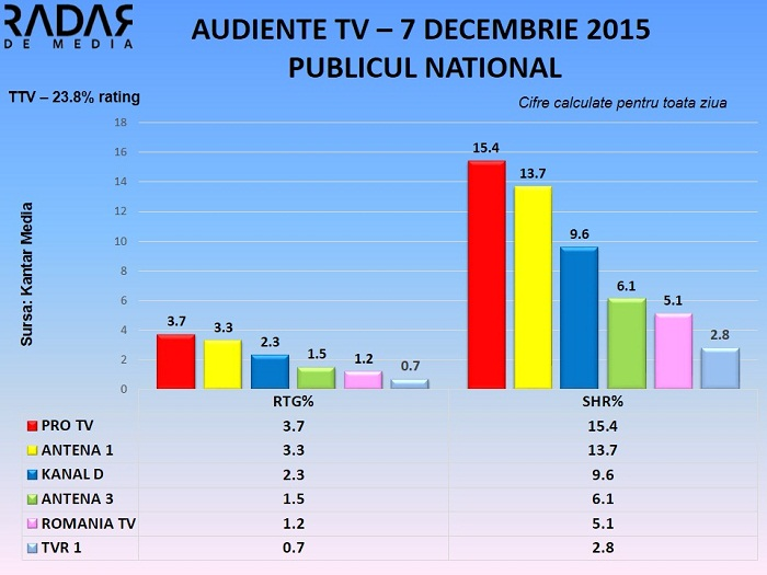 Audiente TV generale 7 decembrie 2015 (1)