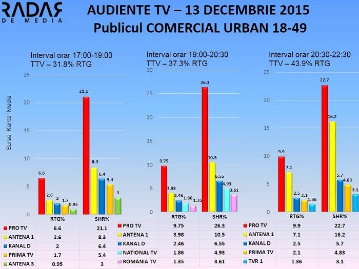 Audiente Tv 13 decembrie - publicul comercial