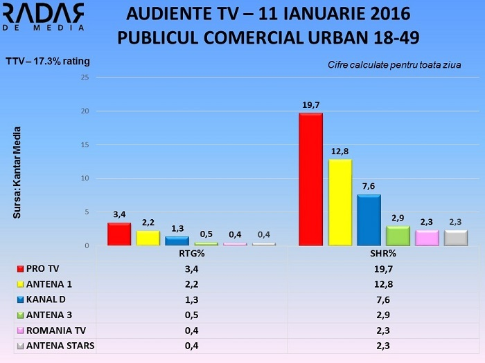 Audiente TV 11 ianuarie 2016 - toate segmentele de public (1)