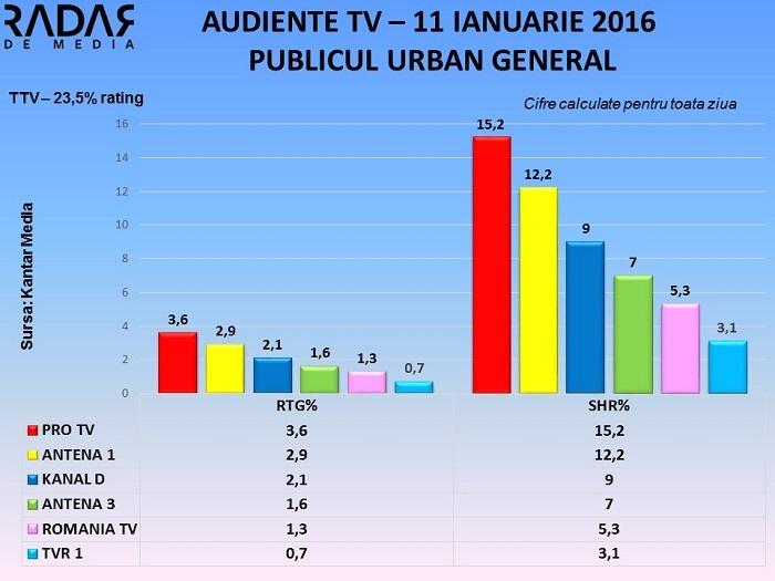 Audiente TV 11 ianuarie 2016 - toate segmentele de public (2)