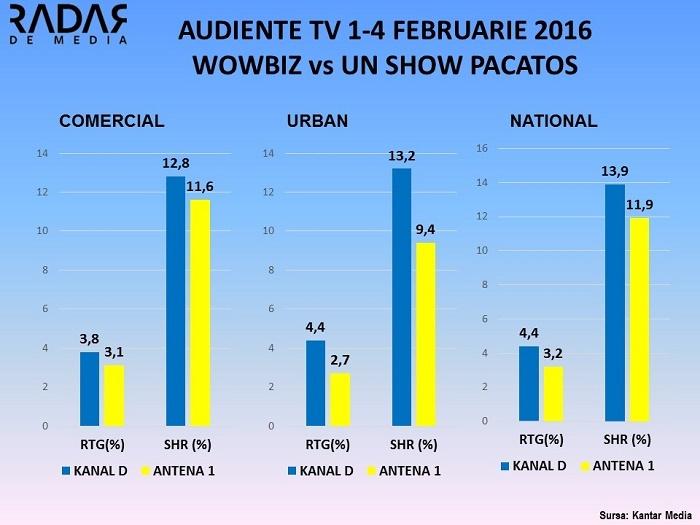 Audiente TV 1-4 FEB 2016 WOWBIZ VS UN SHOW PACATOS, KANAL D (1)