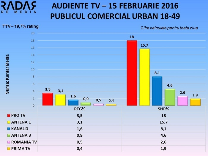 Audiente TV 15 februarie 2016 (1)
