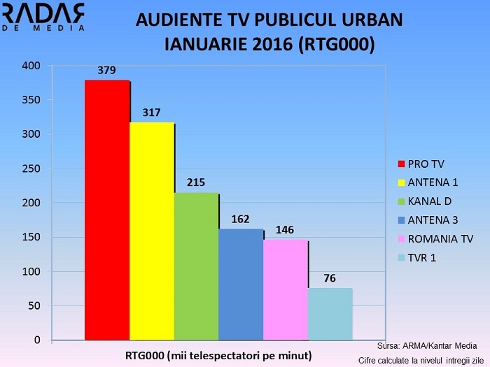 Audiente TV Generale IANUARIE 2016 (3)