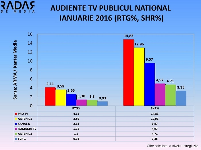 Audiente TV Generale IANUARIE 2016 (4)