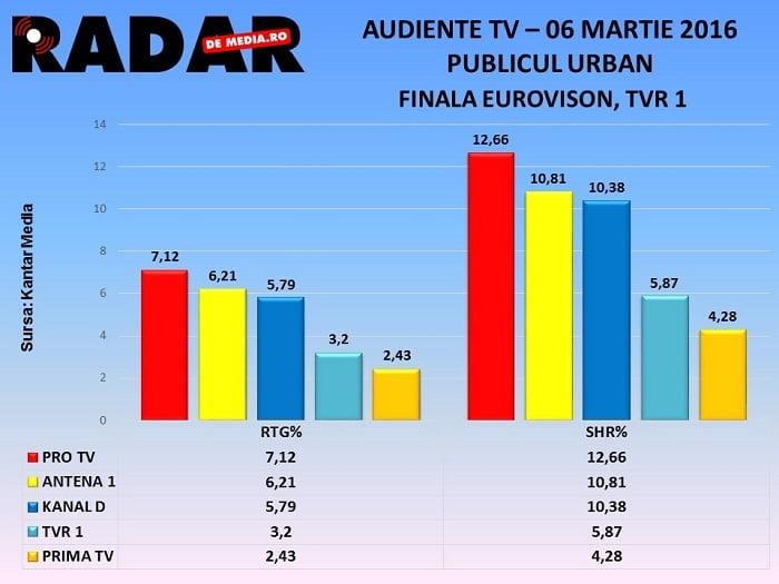 AUDIENTE TV RADAR DE MEDIA - Finala Eurovison, TVR 1 (06 martie 2016) (1)