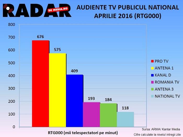 AUDIENTE TV GENERALE RADAR DE MEDIA - APRILIE 2016 (3)