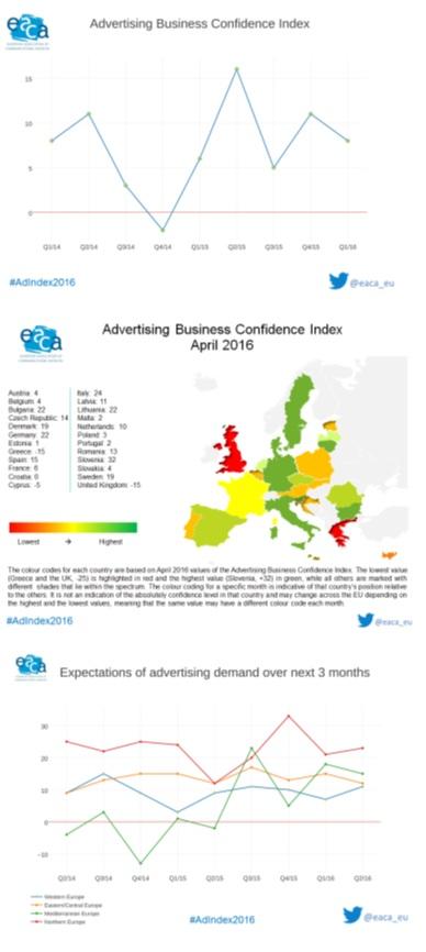 grafic evolutie publicitate 2016 europa UAPR
