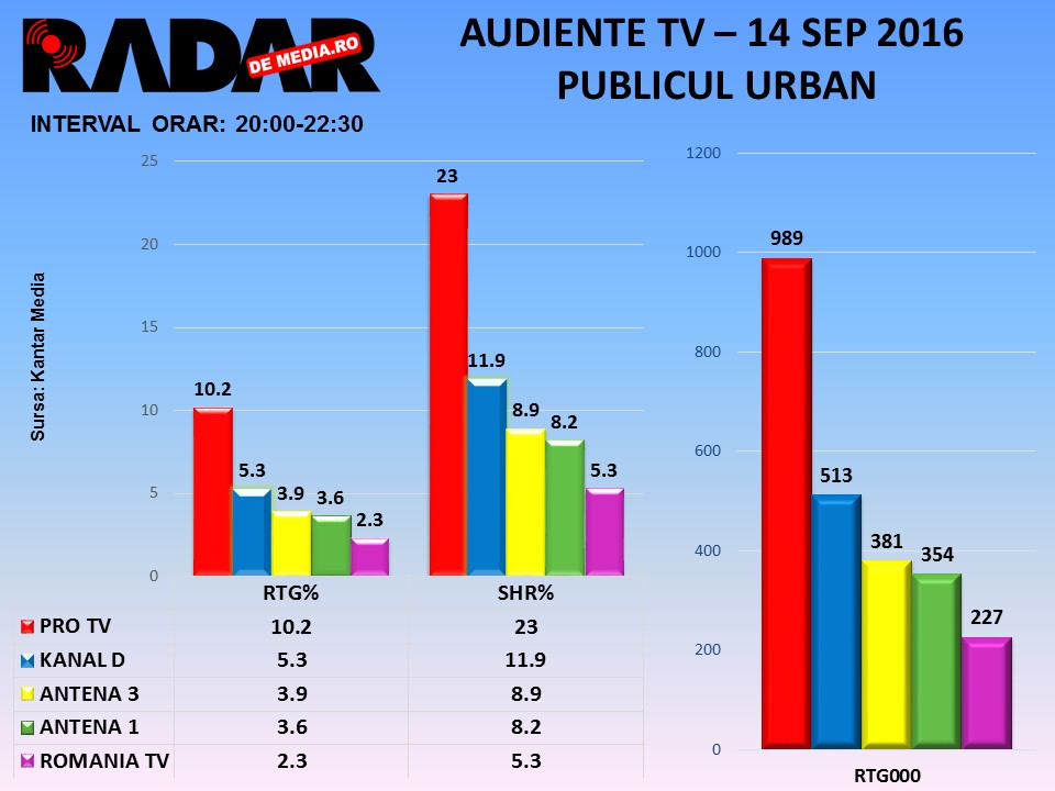 AUDIENTE TV RADAR DE MEDIA - 14 sept 2016, toate seg de public (3)