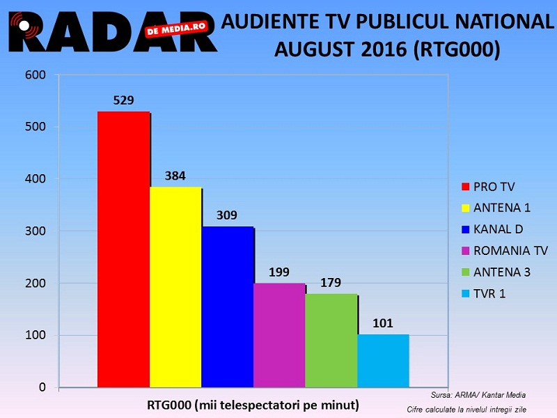 AUDIENTE TV RADAR DE MEDIA, AUGUST 2016 (3)