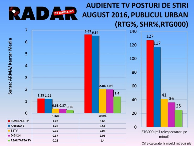 AUDIENTE TV RADAR DE MEDIA - POSTURI DE STIRI, AUGUST 2016 (1)