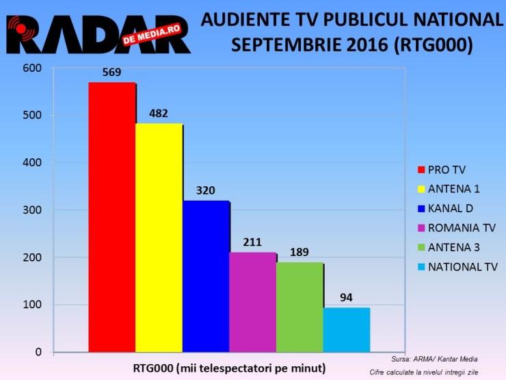 audiente-tv-radar-de-media-septembrie-2016-3