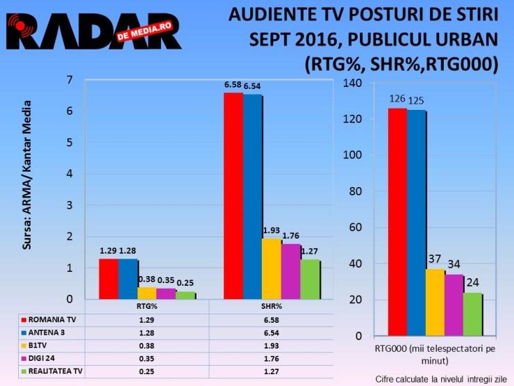 audiente-tv-radar-de-media-posturi-de-stiri-sept-2016-1