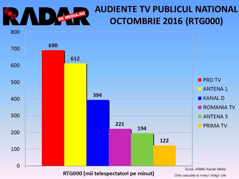 audiente-tv-radar-de-media-octombrie-2016-3