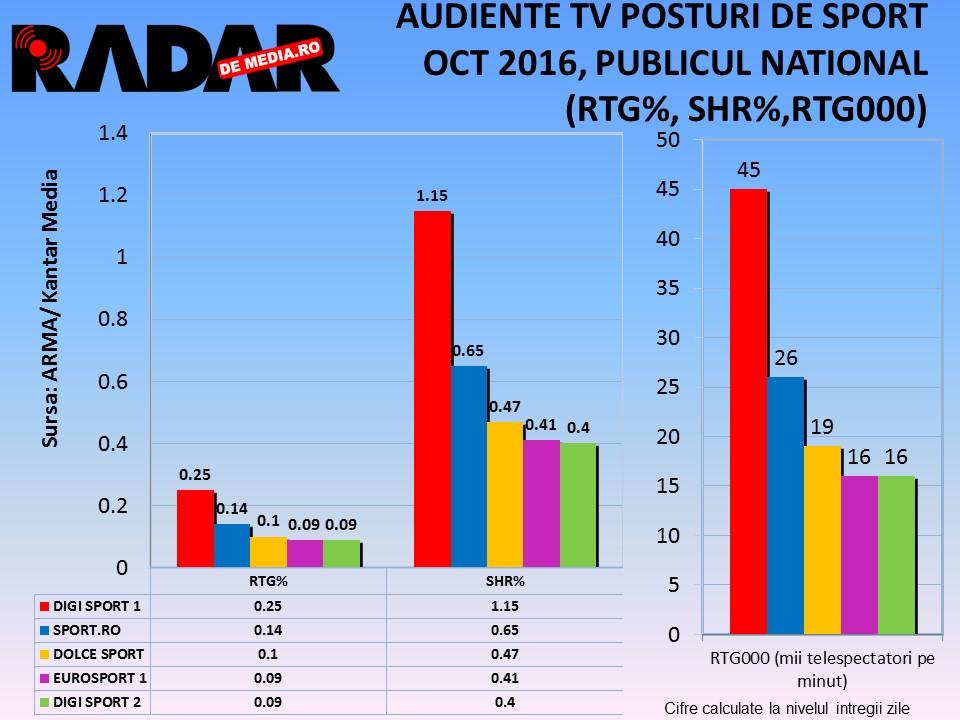 audiente-tv-radar-de-media-posturi-de-sport-luna-octombrie-2016-1