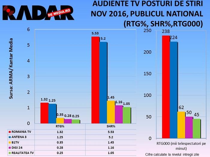 audiente-tv-radar-de-media-posturi-de-stiri-noiembrie-2016-2