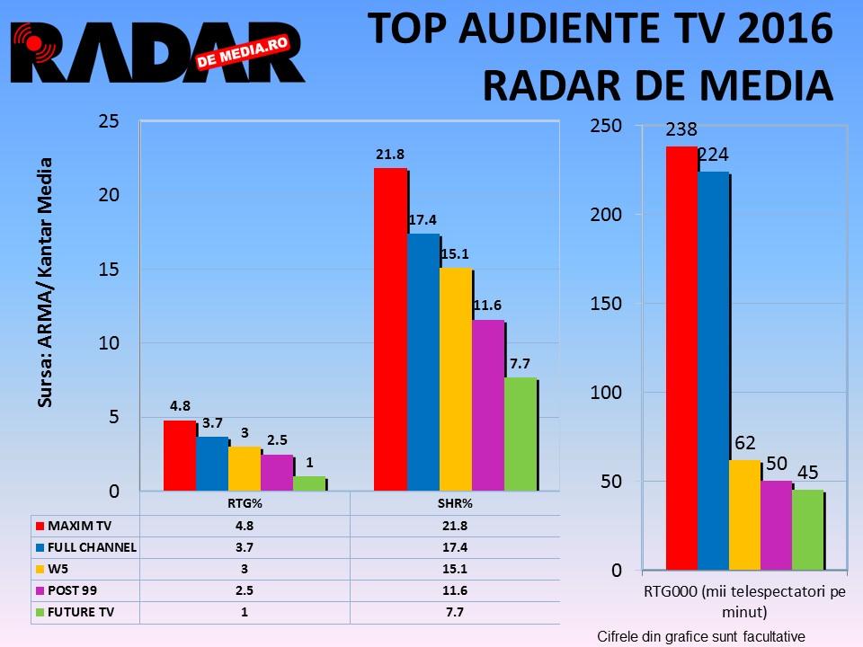TOP 10: Cele mai spectaculoase audienţe TV înregistrate în 2016
