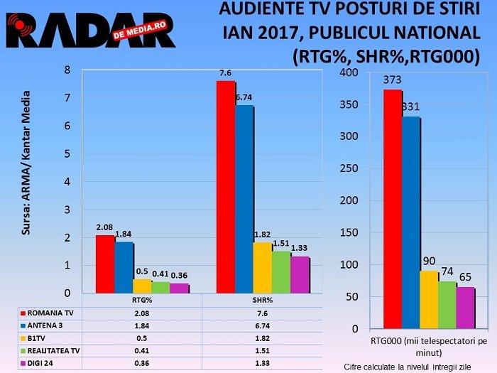 audiente-tv-ianuarie-stiri-2017-2