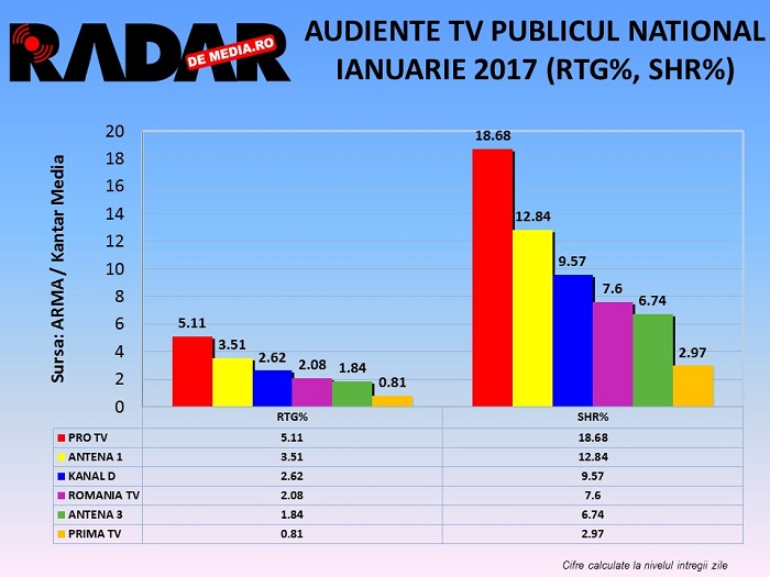 audiente-tv-radar-de-media-generale-ianuarie-2017-2