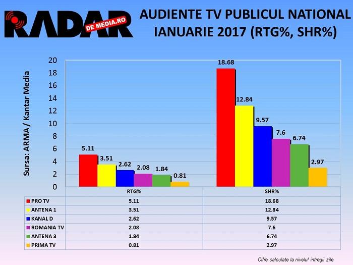 audiente-tv-radar-de-media-generale-ianuarie-2017-2