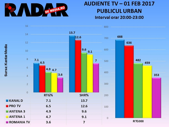 audiente-tv-proteste-1-feb-2017-3