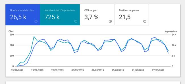 Capture d'écran de Google Search Console représentant le nombre total de clics
