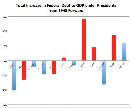 Total Increase in debt to GDP overall