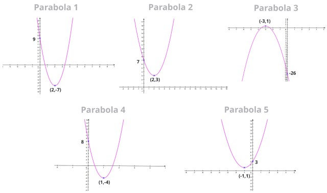 Vertex Form - How to find the Equation of a Parabola