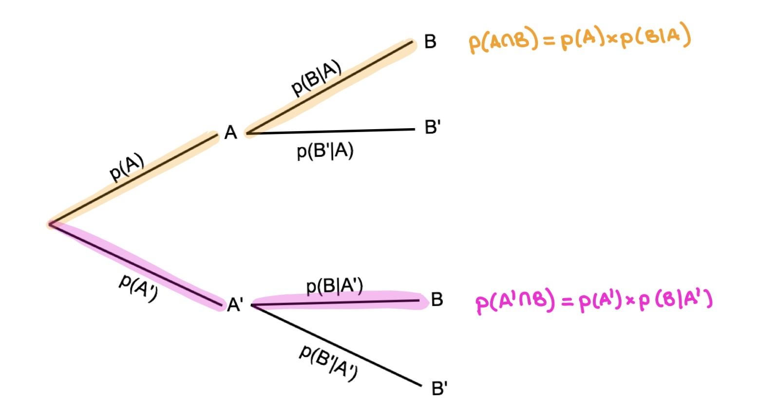 Total Probability Formula