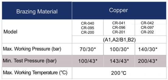 CR Series heat exchanger table