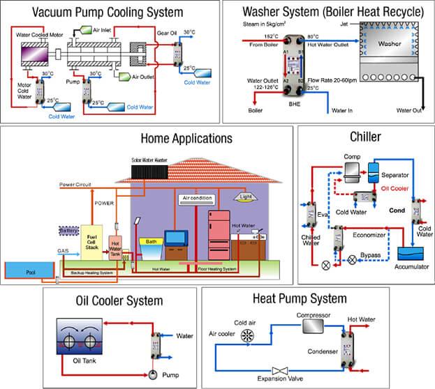 Radian Heat Exchanger