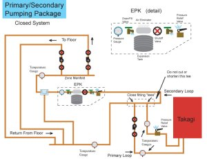 PrimarySecondary plumbing | | DIY Radiant Floor Heating | Radiant Floor Company