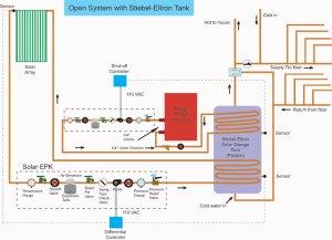 The Open System | | DIY Radiant Floor Heating | Radiant Floor Company