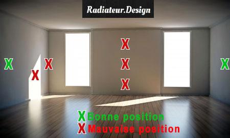 Position Ideale D Un Thermostat D Ambiance