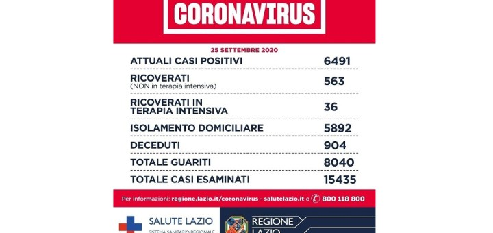 Coronavirus I Numeri Di Oggi Due Decessi E 230 Casi Positivi Nel Lazio Di Cui 113 A Roma Impennata Preoccupante In Provincia Di Frosinone 31 Casi Ventidue Nel Pontino Drive In