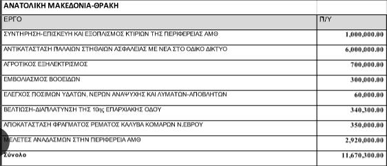 Νέα έργα 11,6 εκ. ευρώ από εθνικούς πόρους στην Περιφέρεια ΑΜ- Θ