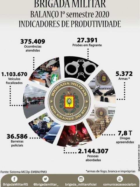 Balanço – Indicadores de produtividade da Brigada Militar no 1º semestre de 2020