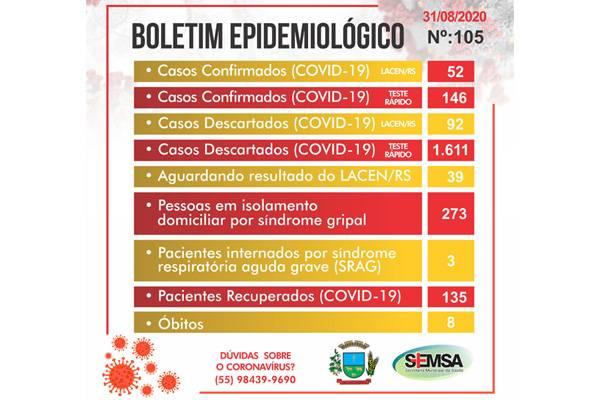 Testes rápidos confirmam mais 9 casos de Covid-19 em São Luiz Gonzaga