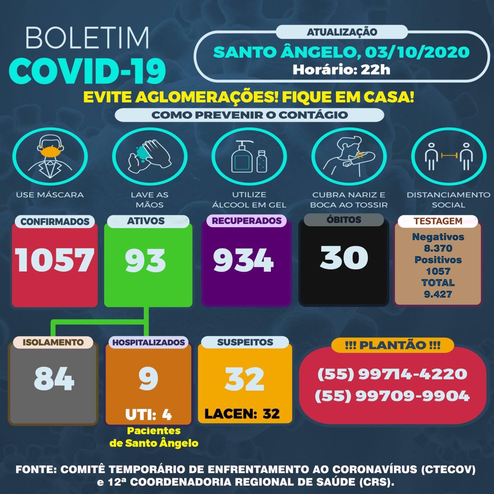 Santo Ângelo atualiza os dados da Covid-19 também no final de semana