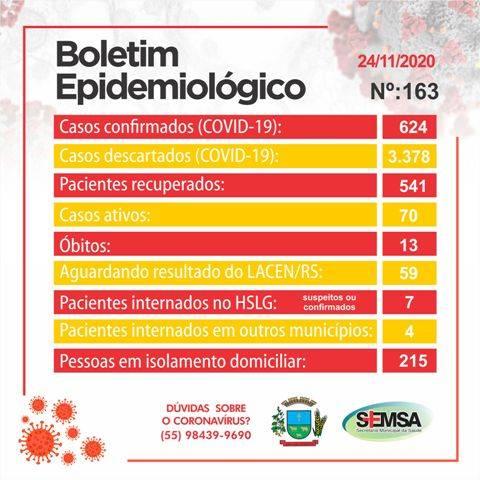 Boletim epidemiológico registra 19 novos casos de Covid-19 em São Luiz Gonzaga