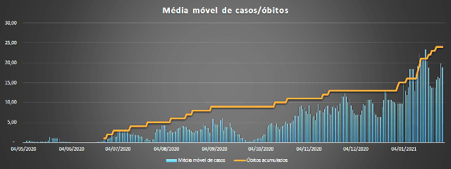 São Luiz Gonzaga registrou 10 óbitos em decorrência da covid-19 no mês de janeiro
