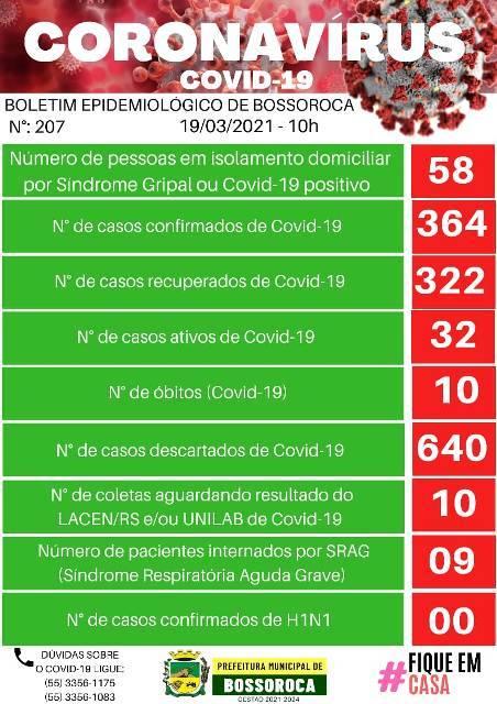 Diminuem o número de casos ativos da COVID-19 em Bossoroca