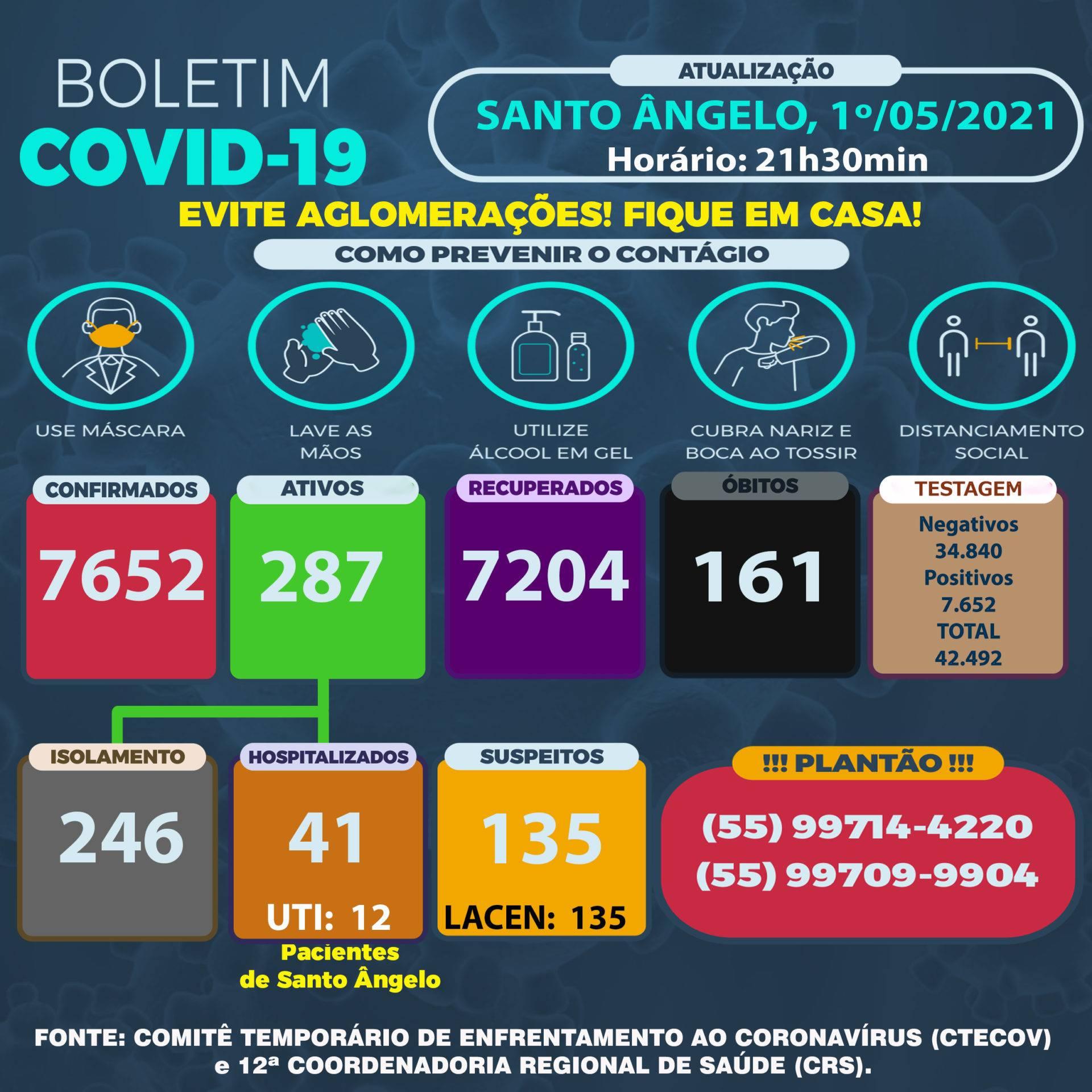 Abril encerra com 42 óbitos e Maio inicia com 42 casos positivos em Santo Ângelo