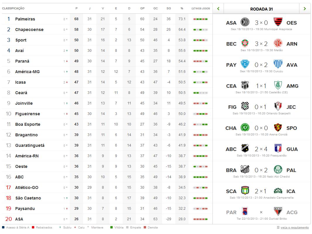 Brasileirao Serie B Tabela E Resultados Radio Pajeu
