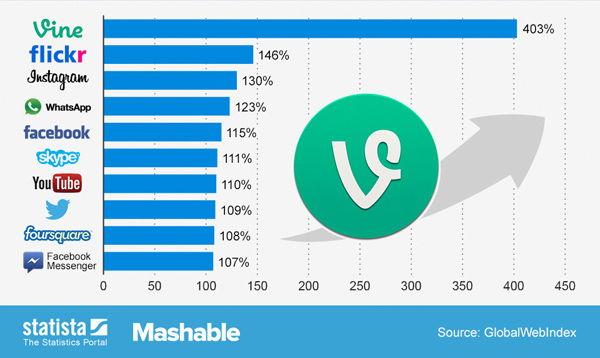 Apps con más crecimiento durante el 2013.
