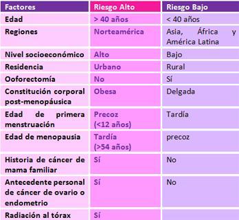 conoce-los-factores-de-riesgo-en-el-cancer-de-mama-1